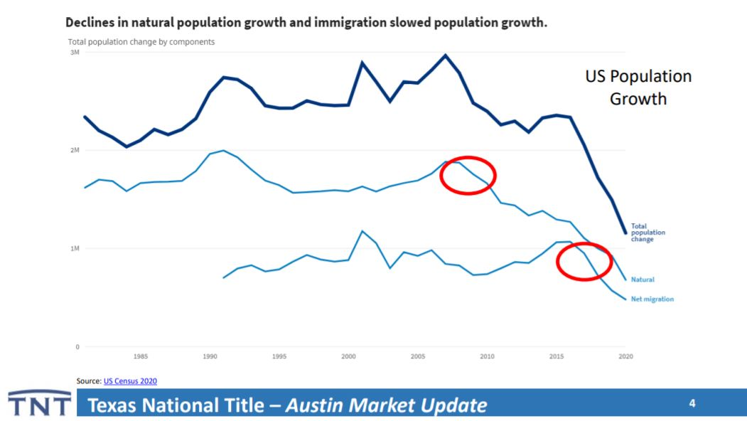 US Population Growth   Lori Wakefield REALTOR   Keller Williams Realty Austin Texas
