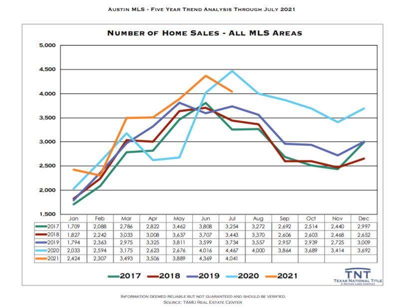 Number of Home Sales Austin TX July 2021   Lori Wakefield REALTOR   Keller Williams Realty