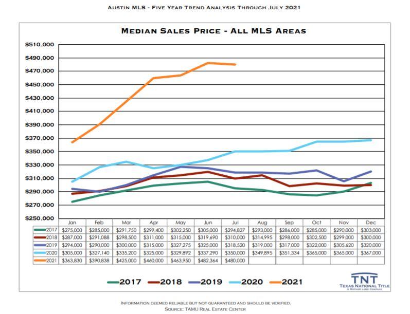 Median Home Prices Austin Texas July 2021   Lori Wakefield REALTOR   Keller Williams Realty