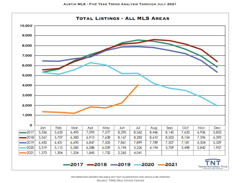 Number of Homes for Sale Austin Texas July 2021   Lori Wakefield REALTOR   Keller Williams Realty