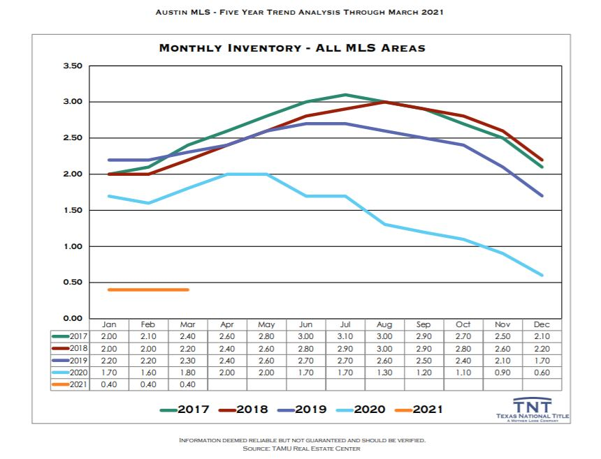 Austin real estate inventory by year as of mar 2021