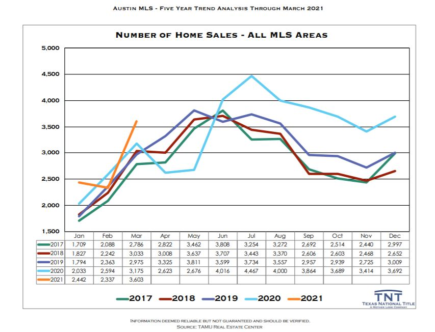 Austin Texas Number of homes sales by year Mar 2021