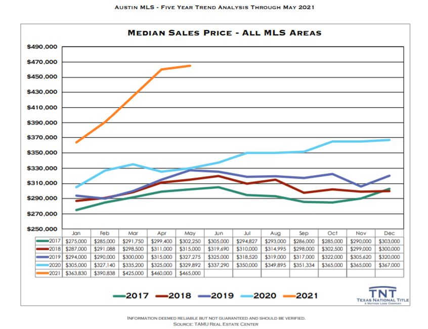 Austin Real Estate Median Home Prices May 2021