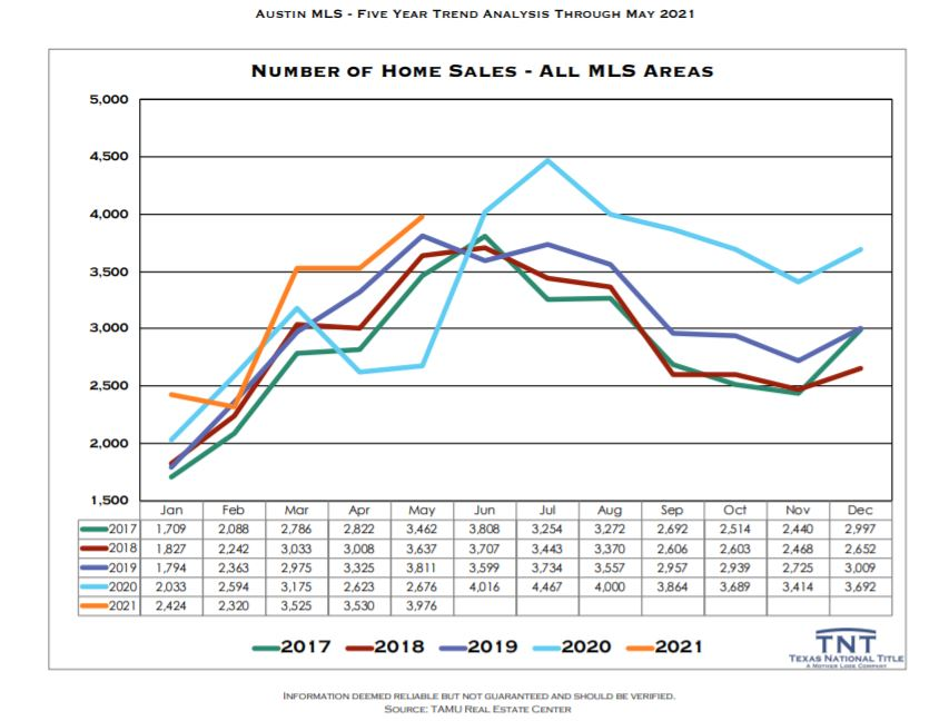 Austin Real Estate Number of Homes Sold May 2021