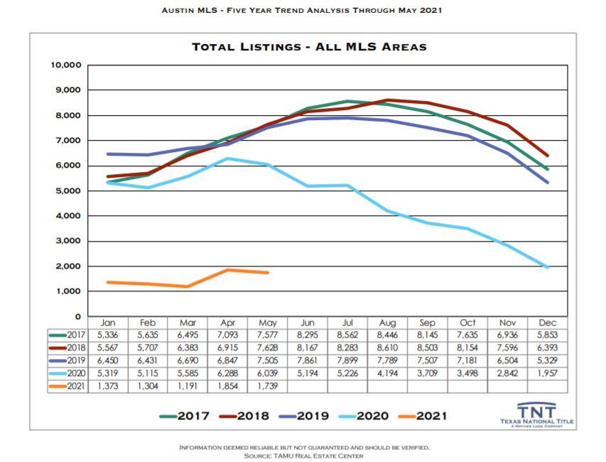 Austin Real Estate Total Listings May 2021