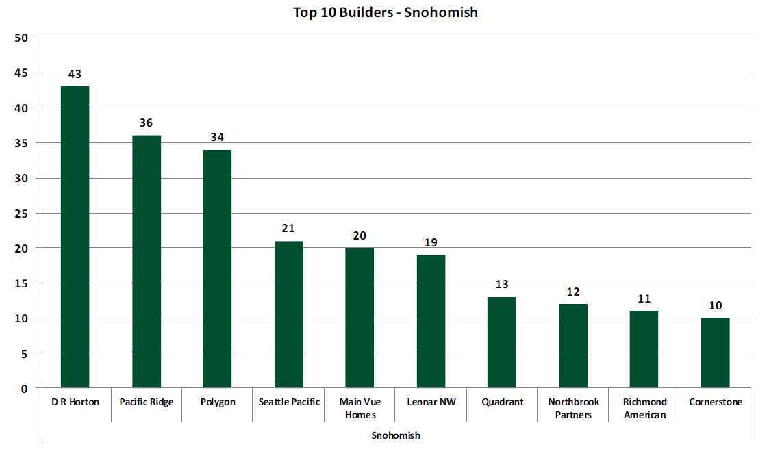 Snohomish County Home Builders