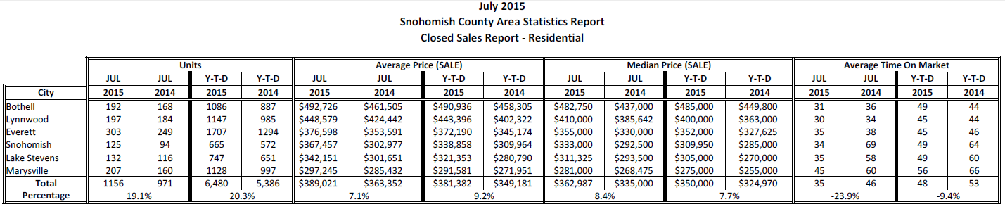 NWMLS housing statistics for Snohomish County Jule 2015