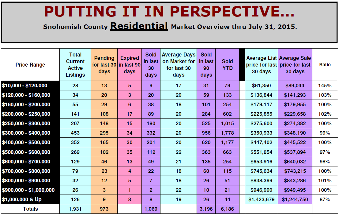 90 Day Perspective Report for Snohomish County Real Estate
