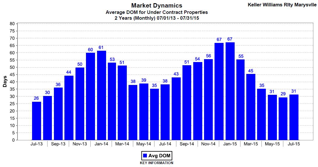 Snohomish County average days on market July 2015
