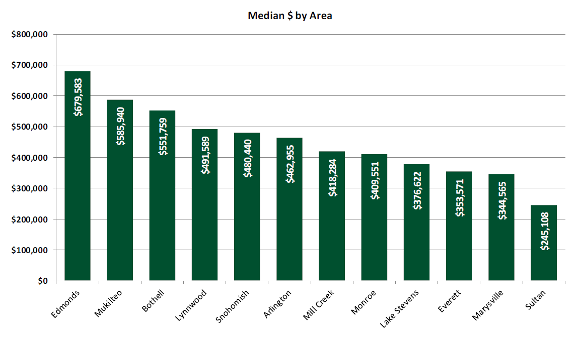 Snohomish County New Construction by Price & Area