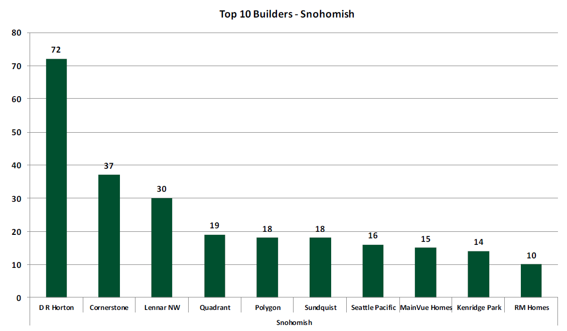 Top 10 Snohomish County Builders