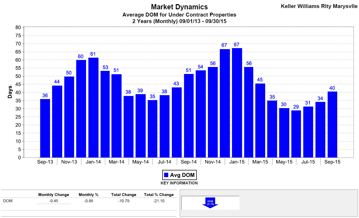 Snohomish County Average Days on Market September 2015