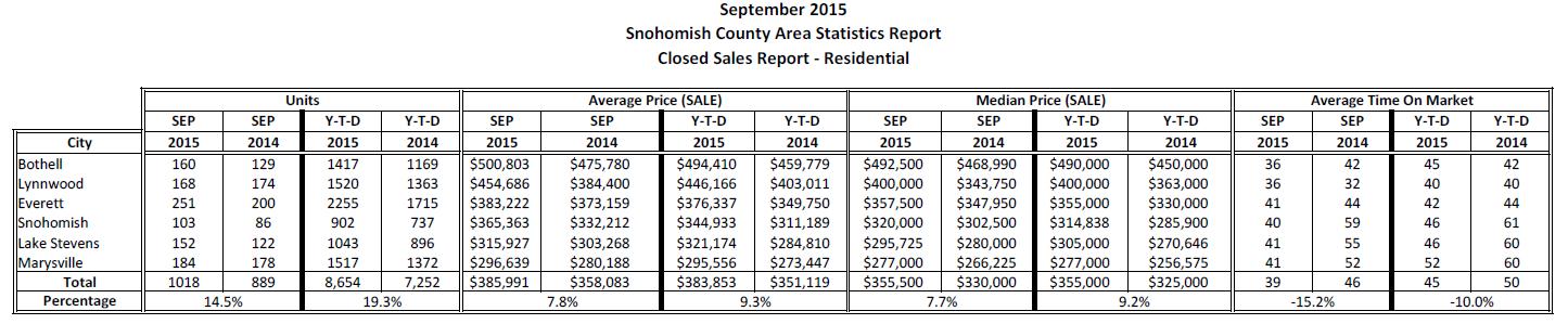 NWMLS Market Statistics September 2015