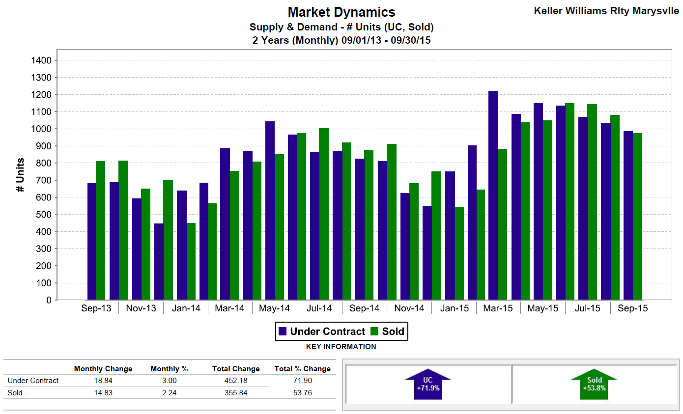Snohomish County Housing Supply & Demand Sepember 2015