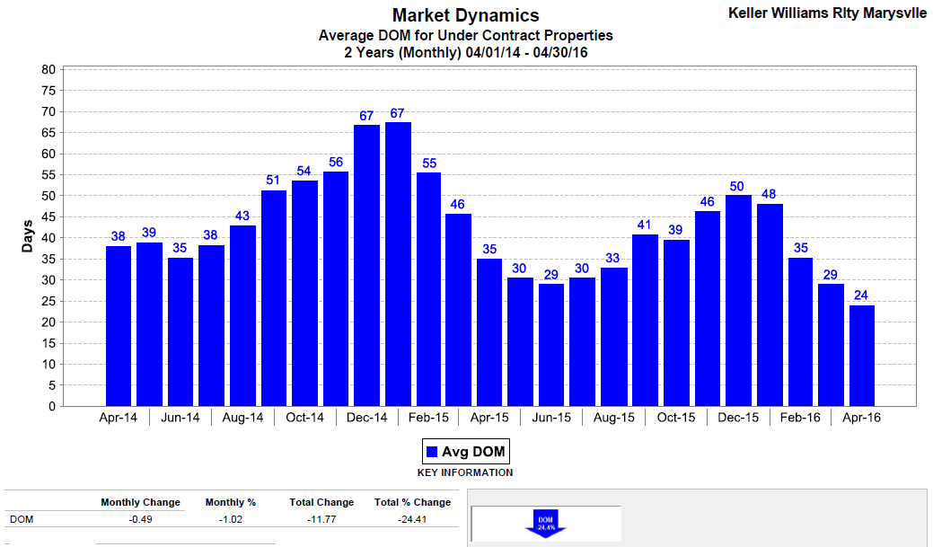 Average Days on Market for Snohomish County April 2016