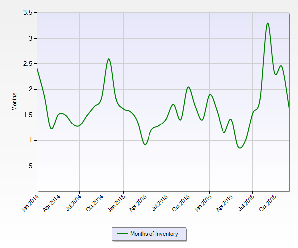 2016 Foreclosure Data