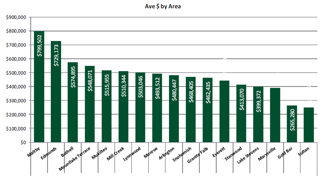 New Home Sales Average Price by Area