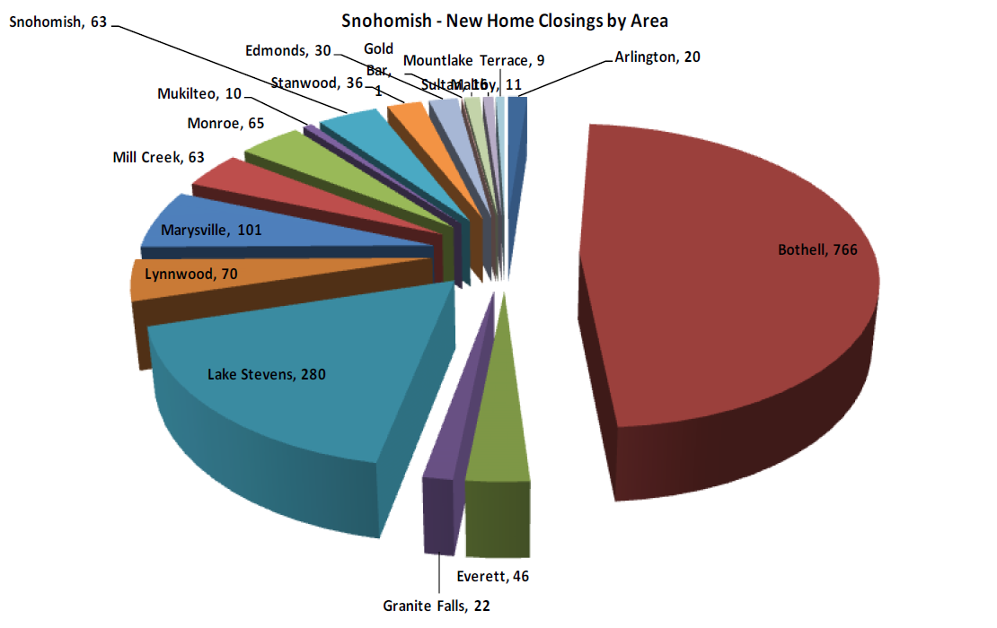 New Construction Home Sales by Area