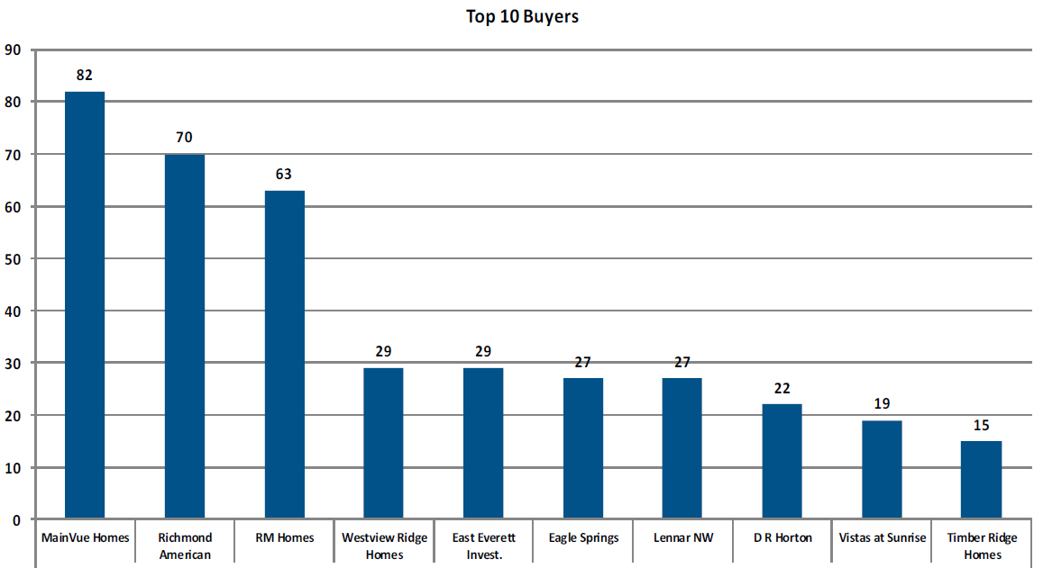 Snohomish County Top 10 Lot Buyers