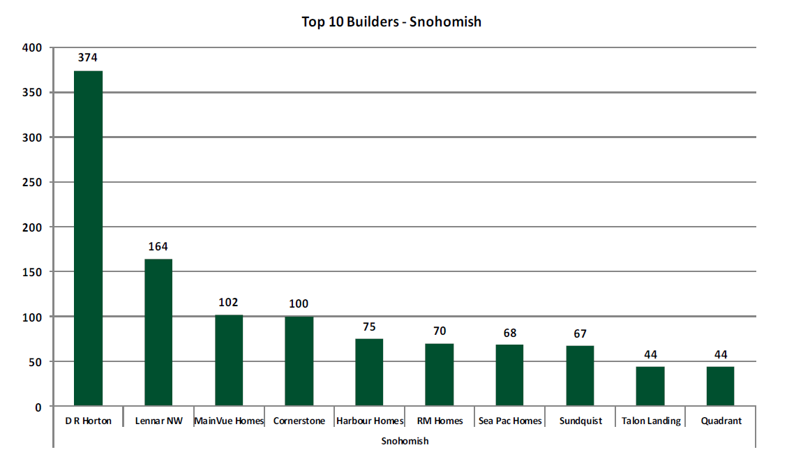 Top 10 Snohomish County Builders 2016