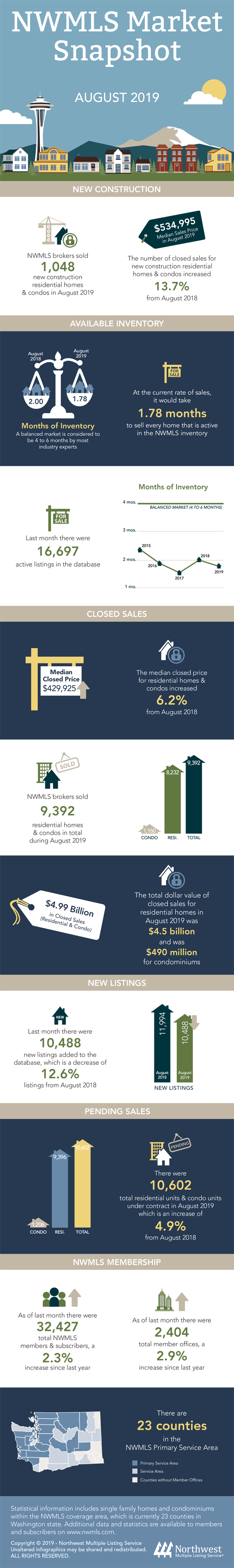 Washington State Real Estate Market Snapshot for August 2019