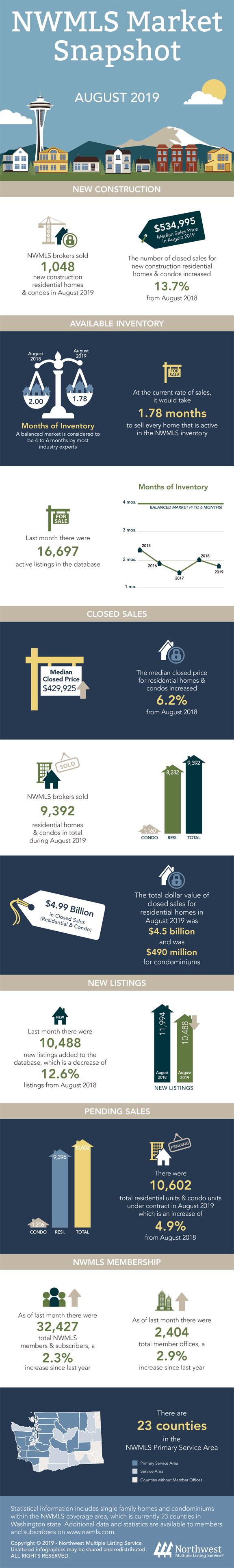 Washington State Real Estate Market Snapshot for August 2019