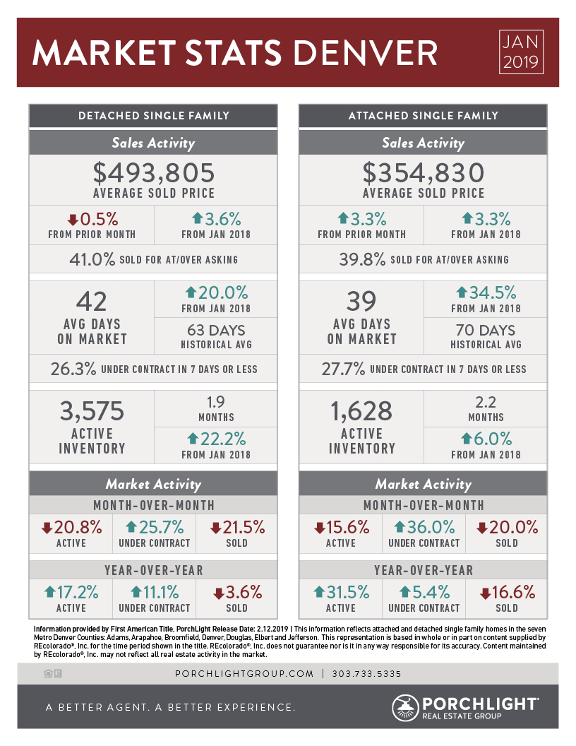 January 2019 Denver Market Stats