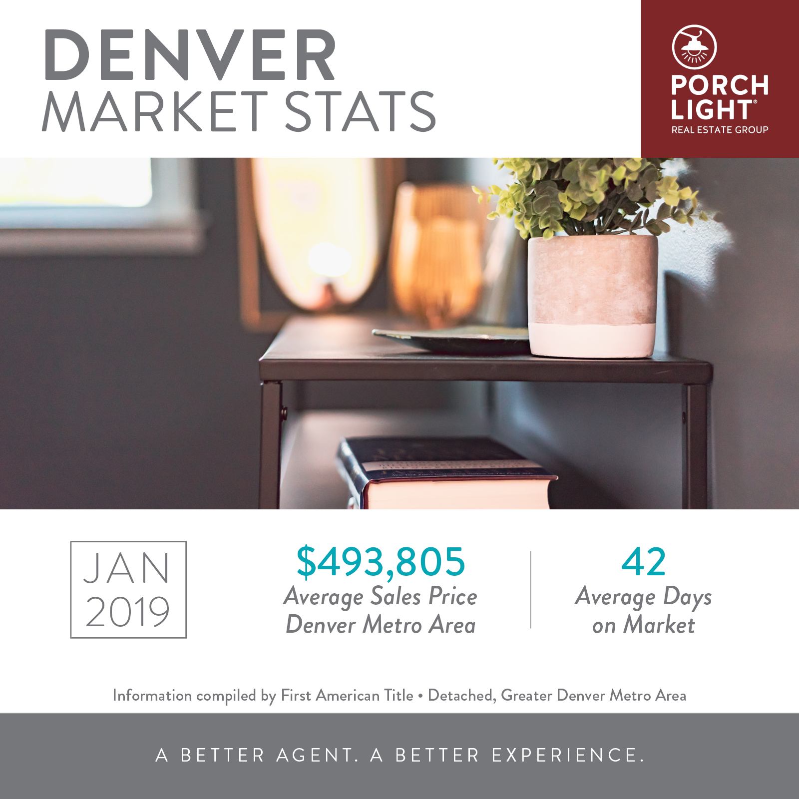 January 2019 Denver Market Stats