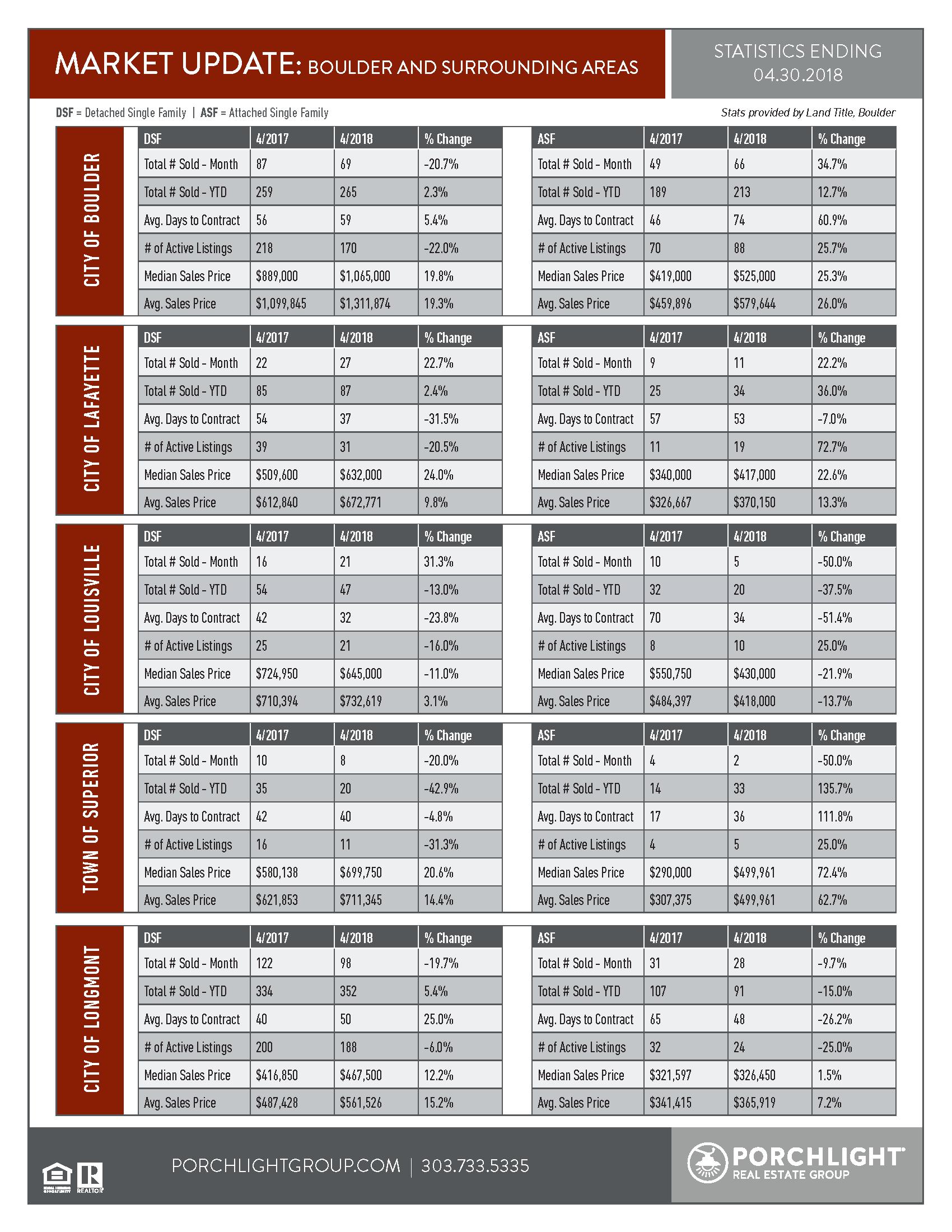 Boulder Market Stats