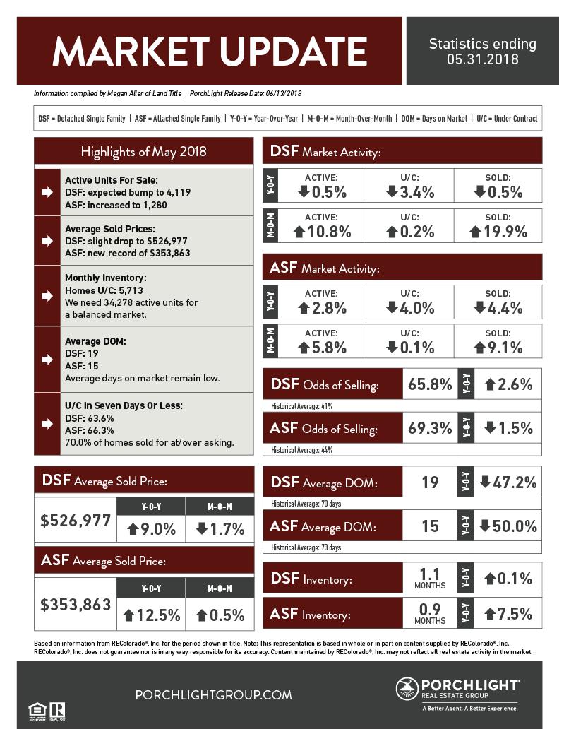 Denver Market Stats