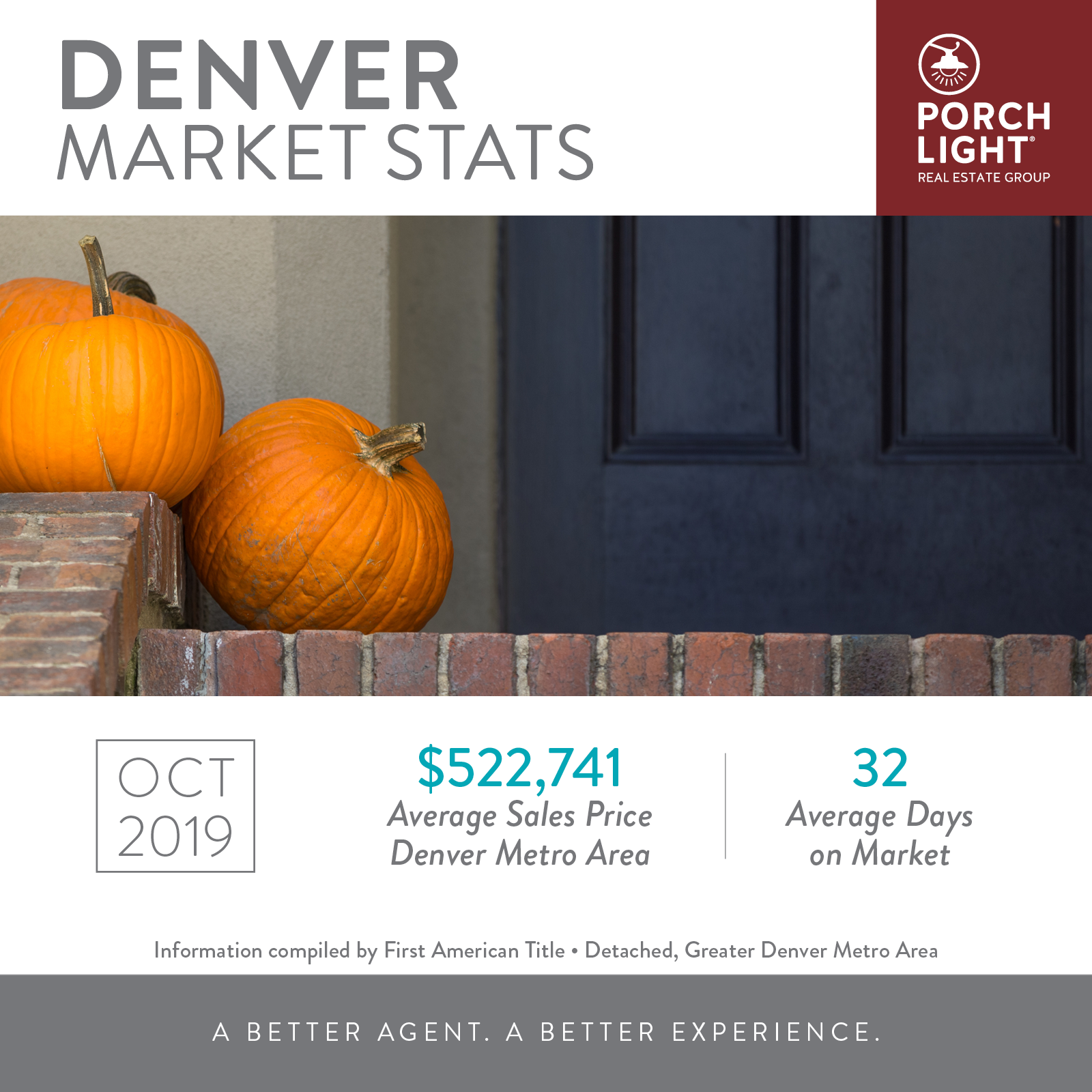 October Denver Area Real Estate Market Stats