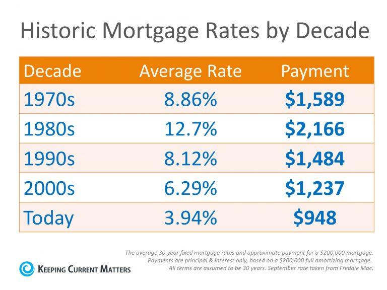 Mortage Rates