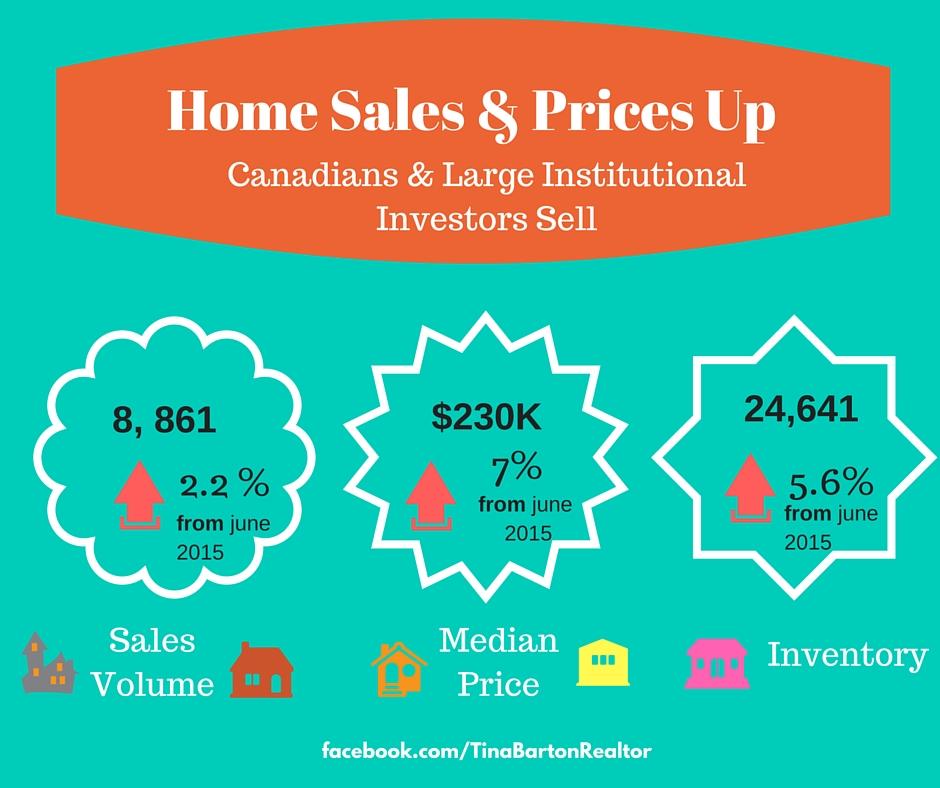 June 2016 Market Stats