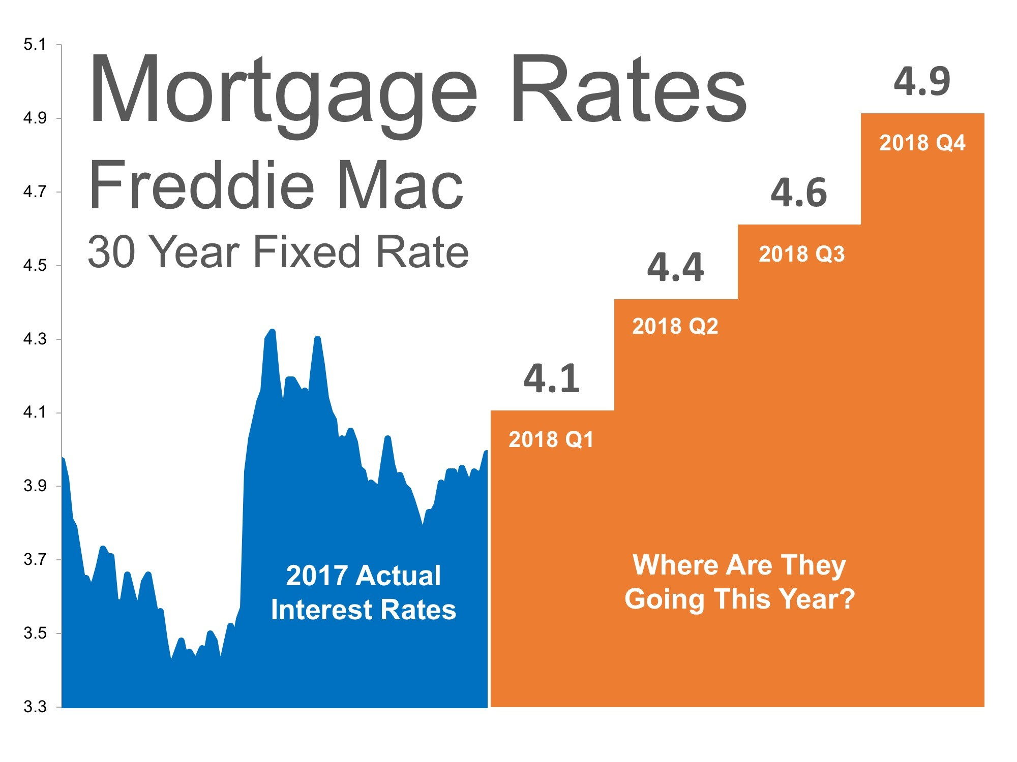 Inland empire real estate and community news below is a chart created using freddie macs us economic housing marketing outlook as you can see interest rates are projected to increase steadily buycottarizona
