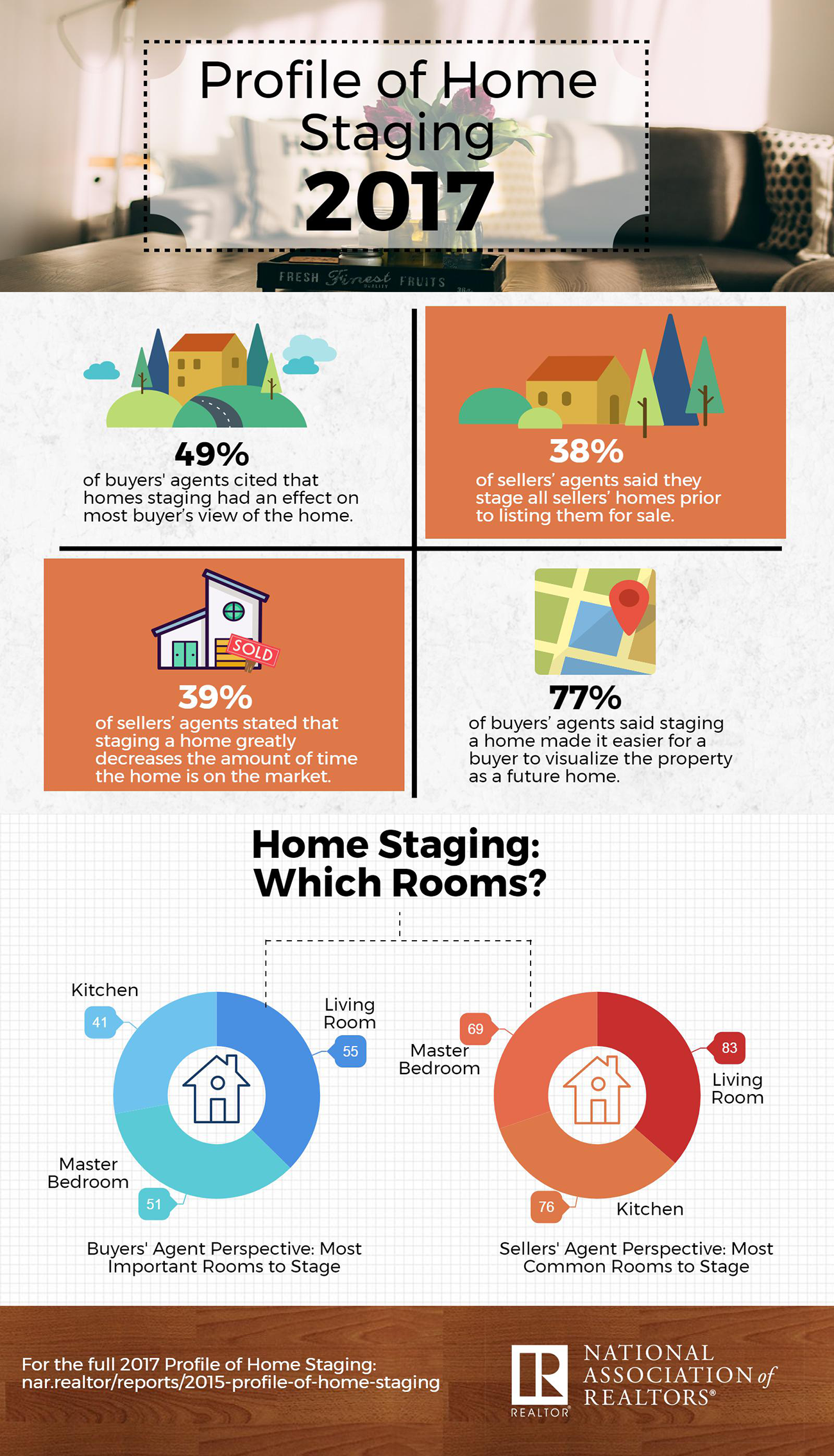 Home Staging Is It Worth It When Selling Your Home