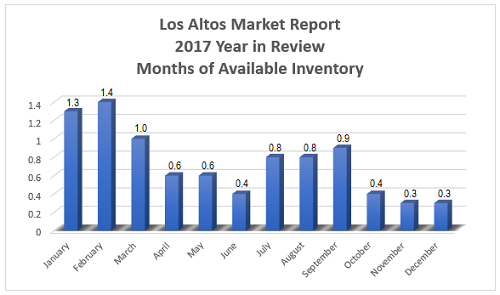 Total available inventory in the Los Altos real estate market throughout 2017