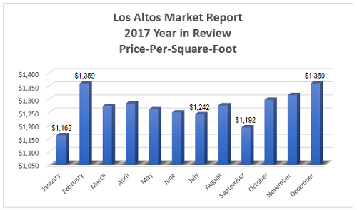 Average price-per-square-foot in the Los Altos real estate market throughout 2017