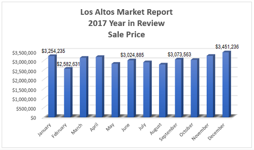 Average sale price in the Los Altos real estate market throughout 2017