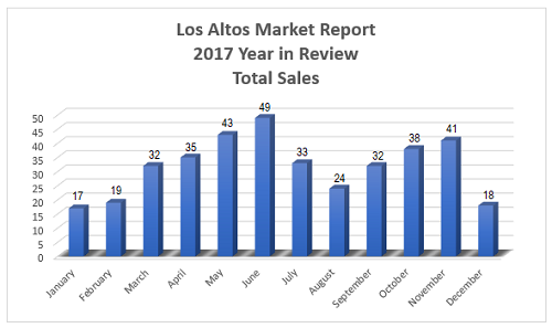 Total home sales for the Los Altos real estate market in 2017