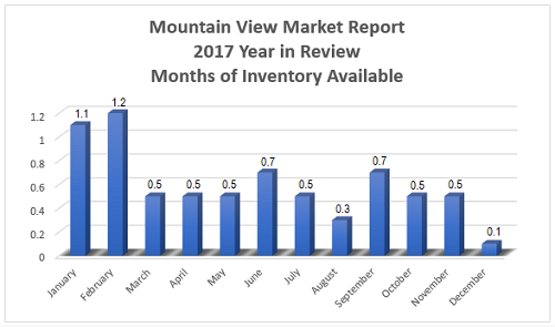 Mountain View Real Estate Market Report - 2017 Year in Review - Inventory Available per Month