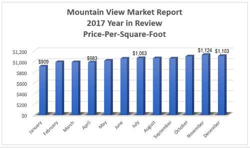 Mountain View Real Estate Market Report - 2017 Year in Review - Average Price-Per-Square-Foot per Month