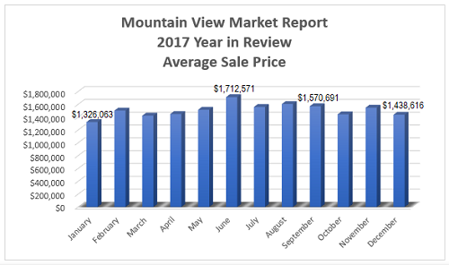 Mountain View Real Estate Market Report - 2017 Year in Review - Average Sale Price per Month