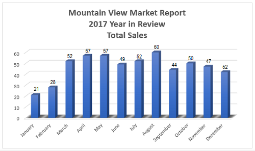 Mountain View Real Estate Market - 2017 Year in Review - Total Sales Per Month