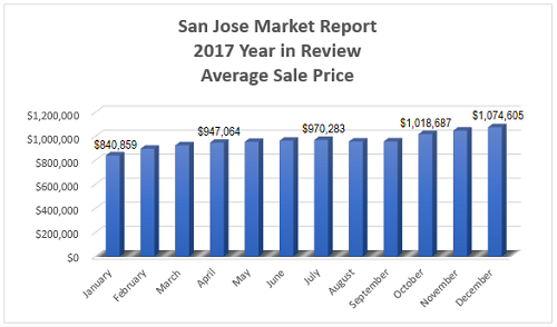 San Jose Real Estate Market - 2017 Year in Review - Average Sale Price per Month