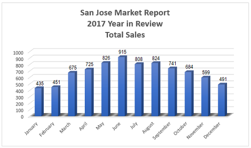 San Jose Real Estate Market - 2017 Year in Review - Total Sales per Month