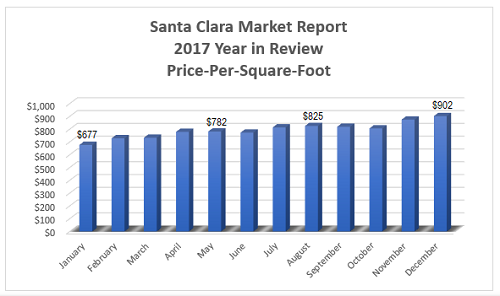 Santa Clara Real Estate Market - 2017 Year in Review - Santa Clara Price-Per-Square-Foot per Month