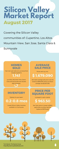 The Silicon Valley Market Report for August 2017 showed an increase in sales for most of the area, lower inventory than last year and higher prices across the board.