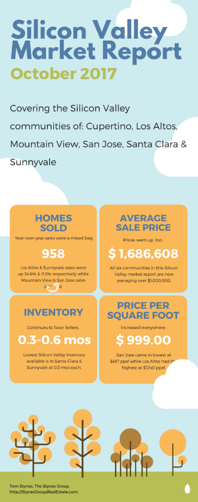 The average sale price in all six communities covered in my Silicon Valley Market Report for October 2017 rose to over $1 million. Inventory levels continue to run low while demand stays high.
