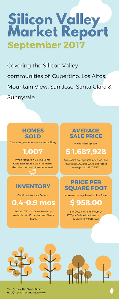 According to the Silicon Valley Market Report for September 2017, prices continue to rise, inventory decreased dramatically and sales are a mixed bag.
