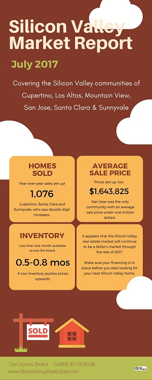 The Silicon Valley Market Report for July 2017 showed sales were up everywhere except Los Altos. Every community except San Jose has an average sale price over $1 million. Inventory dropped even further.